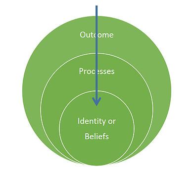 circle diagram with inward arrow
