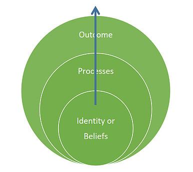 circle diagram with outward arrow